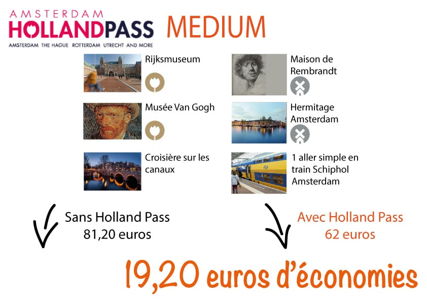 Visiter Amsterdam Pas Cher Holland Pass Medium